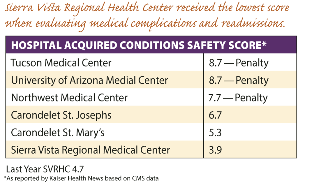 Canyon Vista Hospital Safety Score