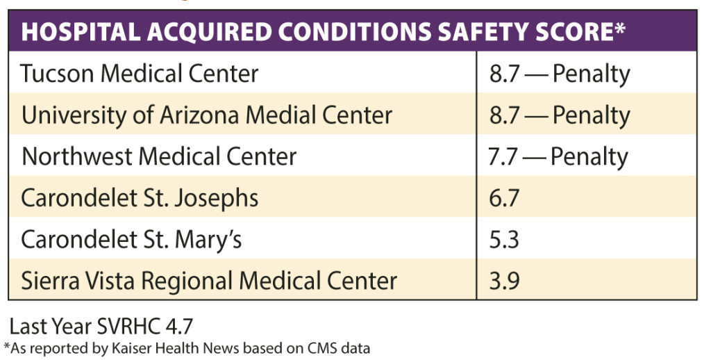 Hospital Conditions Chart