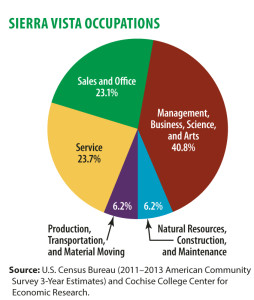 Occupations Chart