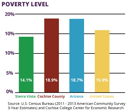 Among the lowest crime rates in Cochise County, Sierra Vista