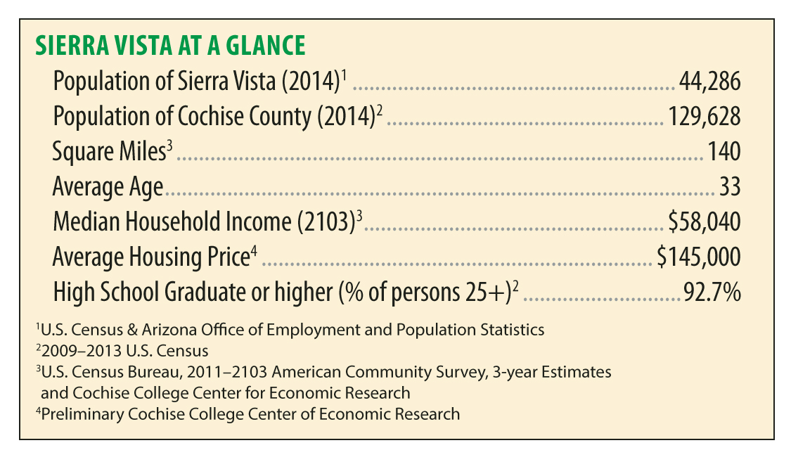 Sierra Vista at a glance